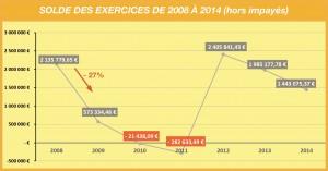 Tableau-Solde-des-exercices-de-2008-à-2014